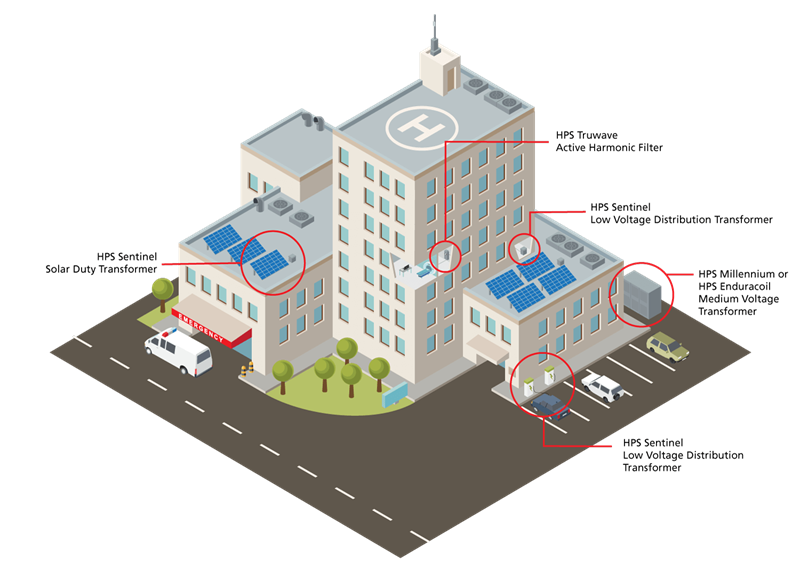 Hospital with HPS transformers and power quality products highlighted