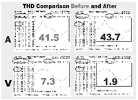 THD Comparison Before and After Chart