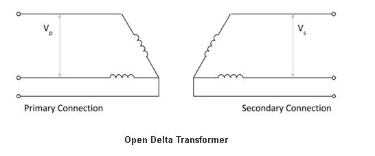 Open Delta