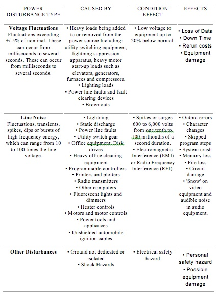 Table for clean power