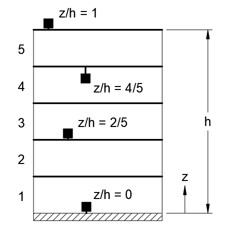 z/h - a ratio of the height of the structure