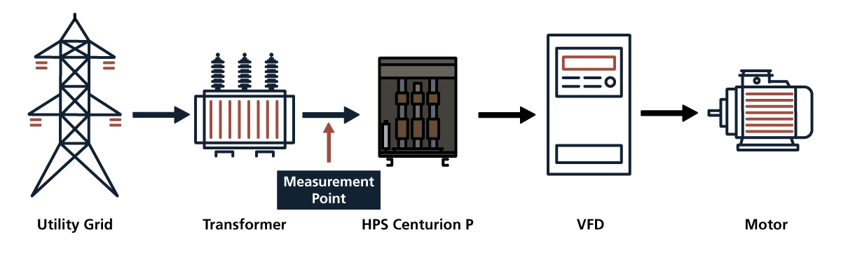 Power Measurements for passive filter