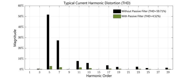Typical Harmonic Distortion Bar Graph