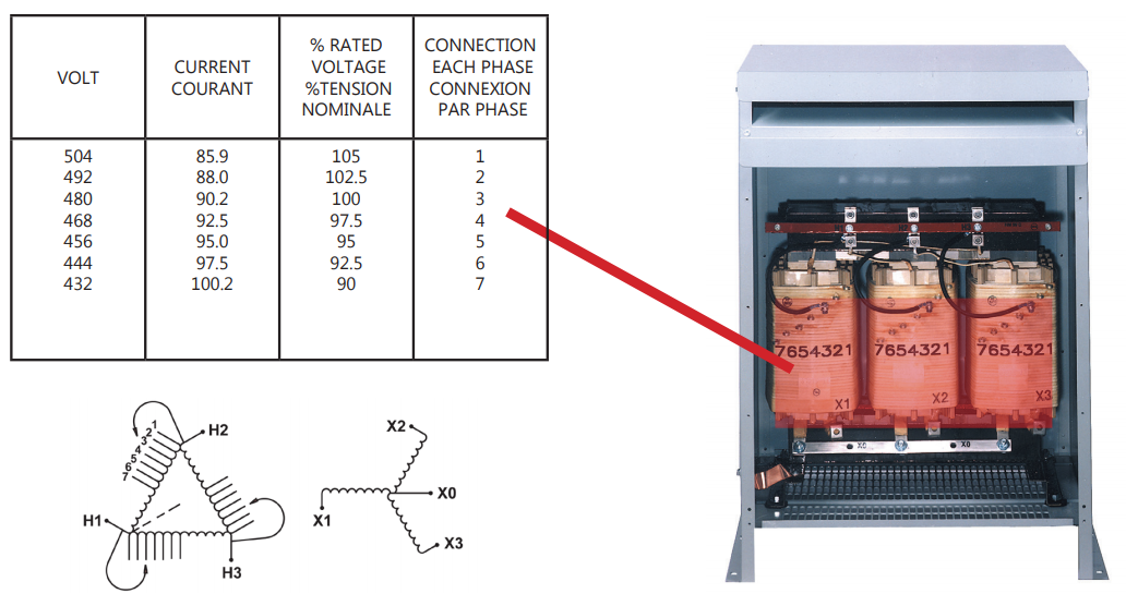 Tap Specifications shown on HPS transformer
